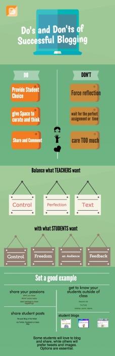 Blogging Infographic
